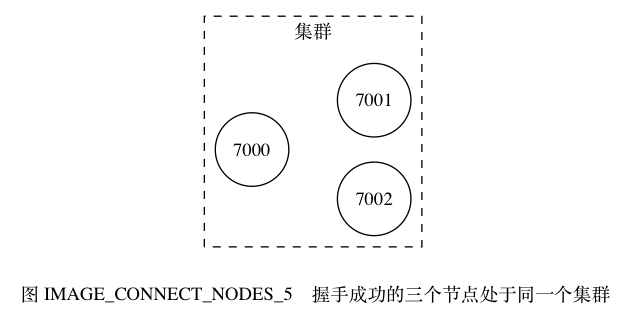 digraph {      label = ""\n 图 IMAGE_CONNECT_NODES_5    握手成功的三个节点处于同一个集群"";      rankdir = LR;      subgraph cluster_a {          label = ""集群"";          style = dashed;          node [shape = circle];          7000;          7002;          7001;          edge [style = invis];          7000 -> 7001;          7000 -> 7002;      }  }626|321|?|e4f4b93c749f5ba506e7795412132edd|False|UNLIKELY|0.3268561065196991