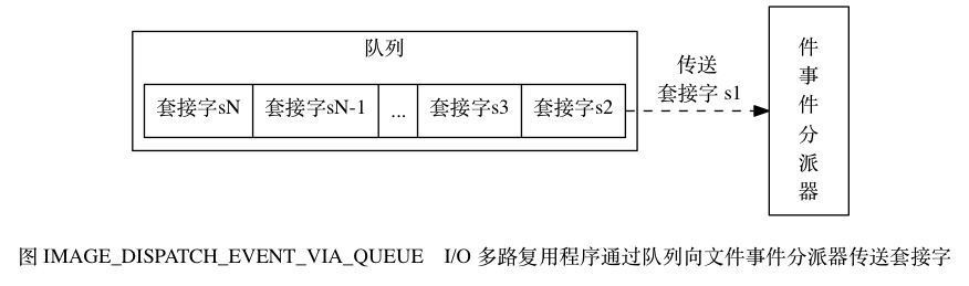 "digraph {      rankdir = LR;      node [shape = record];      label = ""\n图 IMAGE_DISPATCH_EVENT_VIA_QUEUE    I/O 多路复用程序通过队列向文件事件分派器传送套接字"";      //      subgraph cluster_io_multiplexing {          //style = dashed          label = ""队列"";          queue [label = "" { 套接字 sN  套接字 sN-1 | ... | 套接字 s3 | 套接字 s2 } ""];      }      file_event_processor [label = ""文\n件\n事\n件\n分\n派\n器""];      //      queue -> file_event_processor [label = ""传送\n 套接字 s1"", style = dashed]; }"